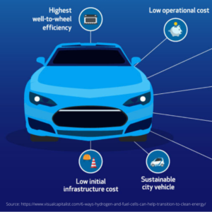 6 Ways Hydrogen and Fuel Cells Can Help Transition to Clean Energy